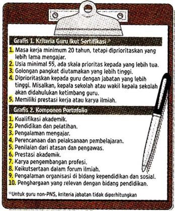 Syarat Sertifikasi Guru Profesional. Sumber Kompas 27 Nov 2007